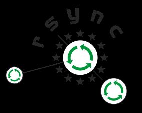 rsync 2020